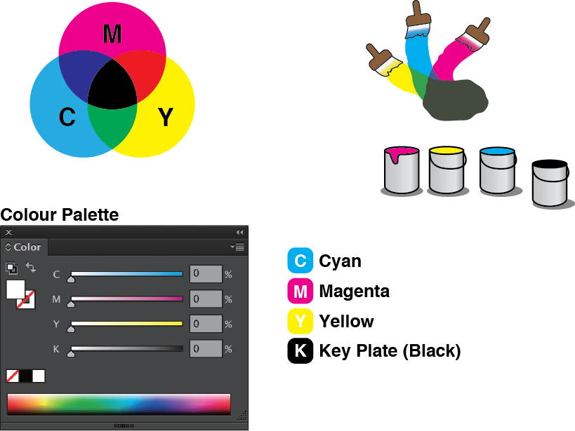 RGB CMYK Difference - CMY: primary colours of ink